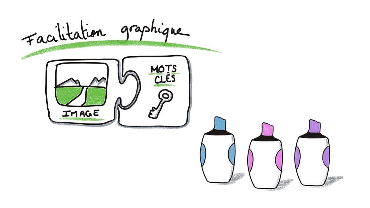 La facilitation graphique, les bases