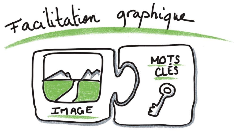 Facilitation graphique des images + des mots